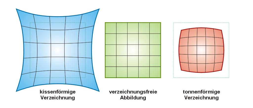 Verzeichnung bei optischen Linsen